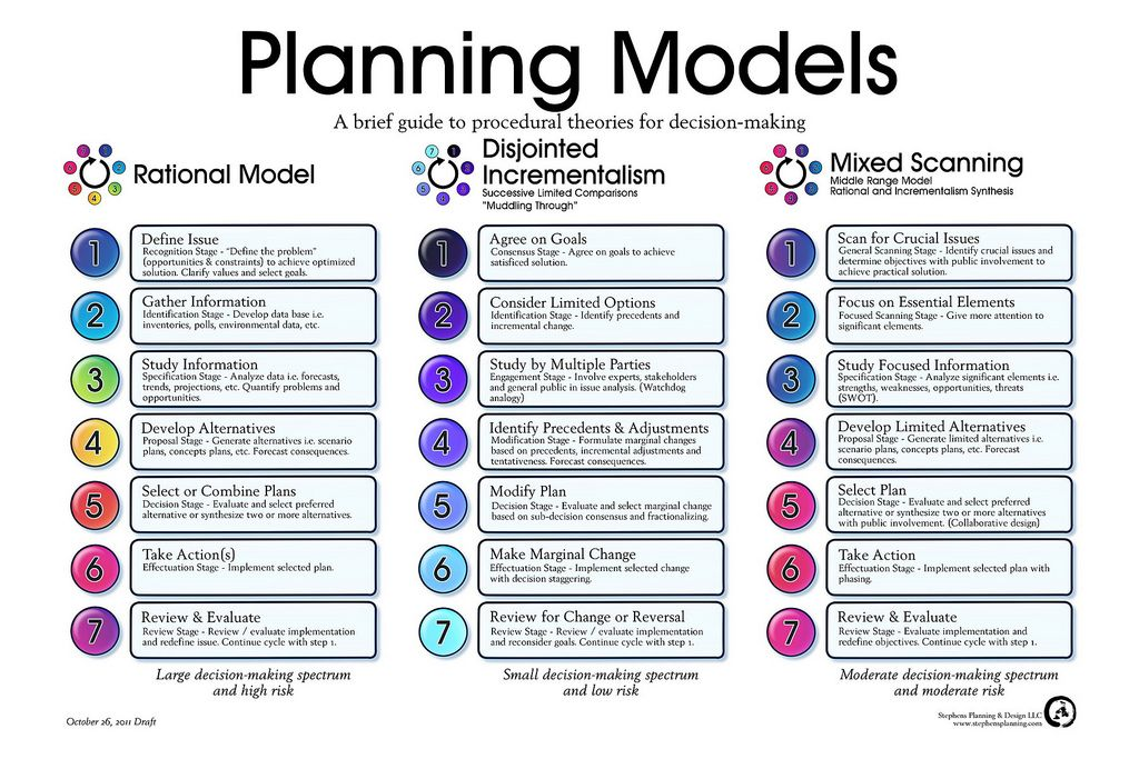 Planning models, a brief guide to procedural theories for
