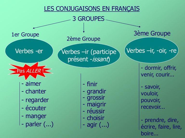 LES CONJUGAISONS EN FRANÇAIS 3 GROUPES Verbes -er 1er Groupe 2ème Groupe 3ème Groupe Verbes -ir ...