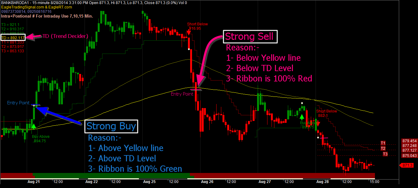 Some Known Details About Free Buy Sell Signal Software Stock Market
