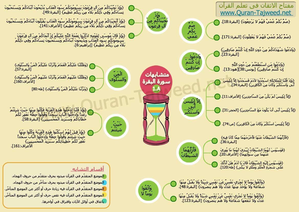 متشابهات سورة البقرة تجويد القرآن الكريم Tafsir Al Quran Muslim Book Islamic Teachings