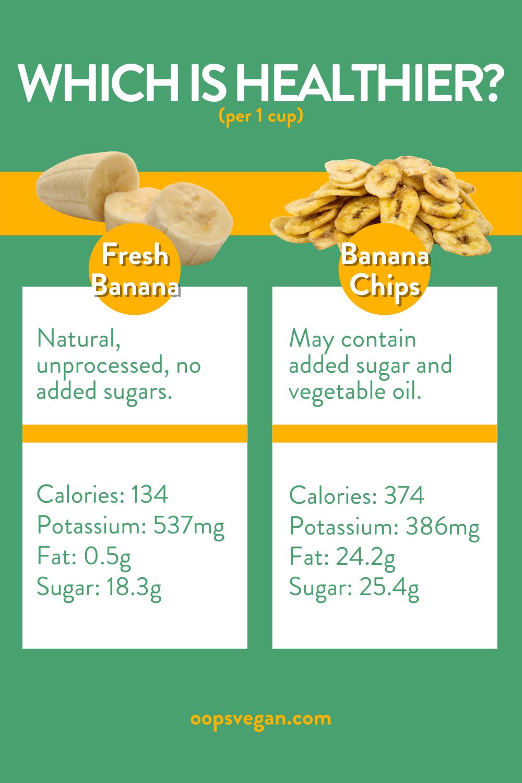 Bananas or Banana Chips? in 2020 Banana chips