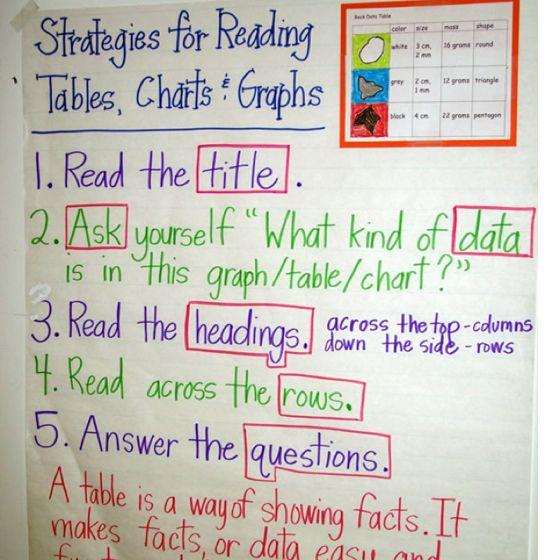 Tables Charts Graphs Math Anchor Charts Reading Anchor Charts