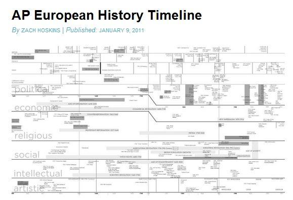 European History Timeline  Th Grade History
