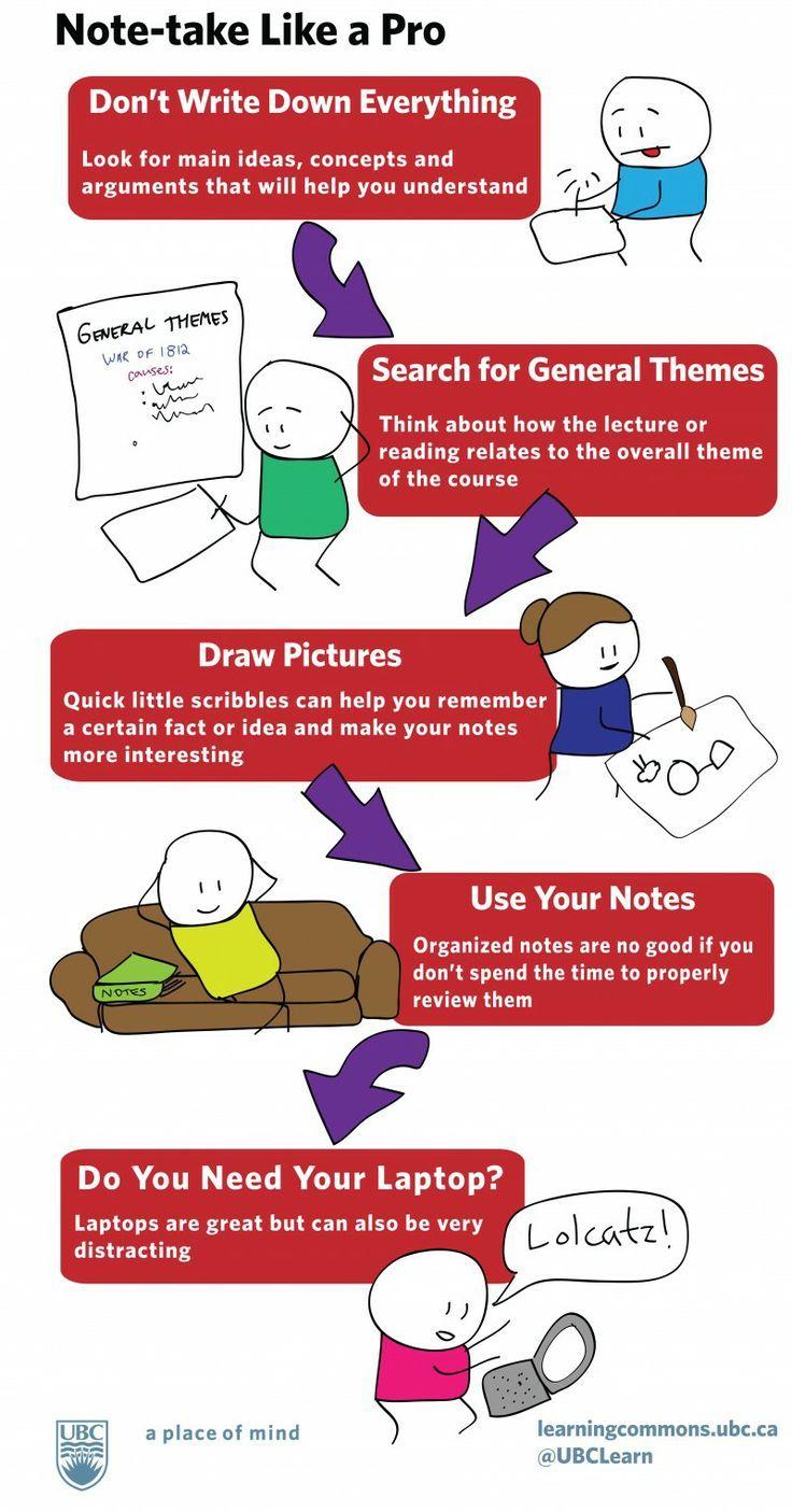 Note Take Like A Pro By University Of British Columbia Study