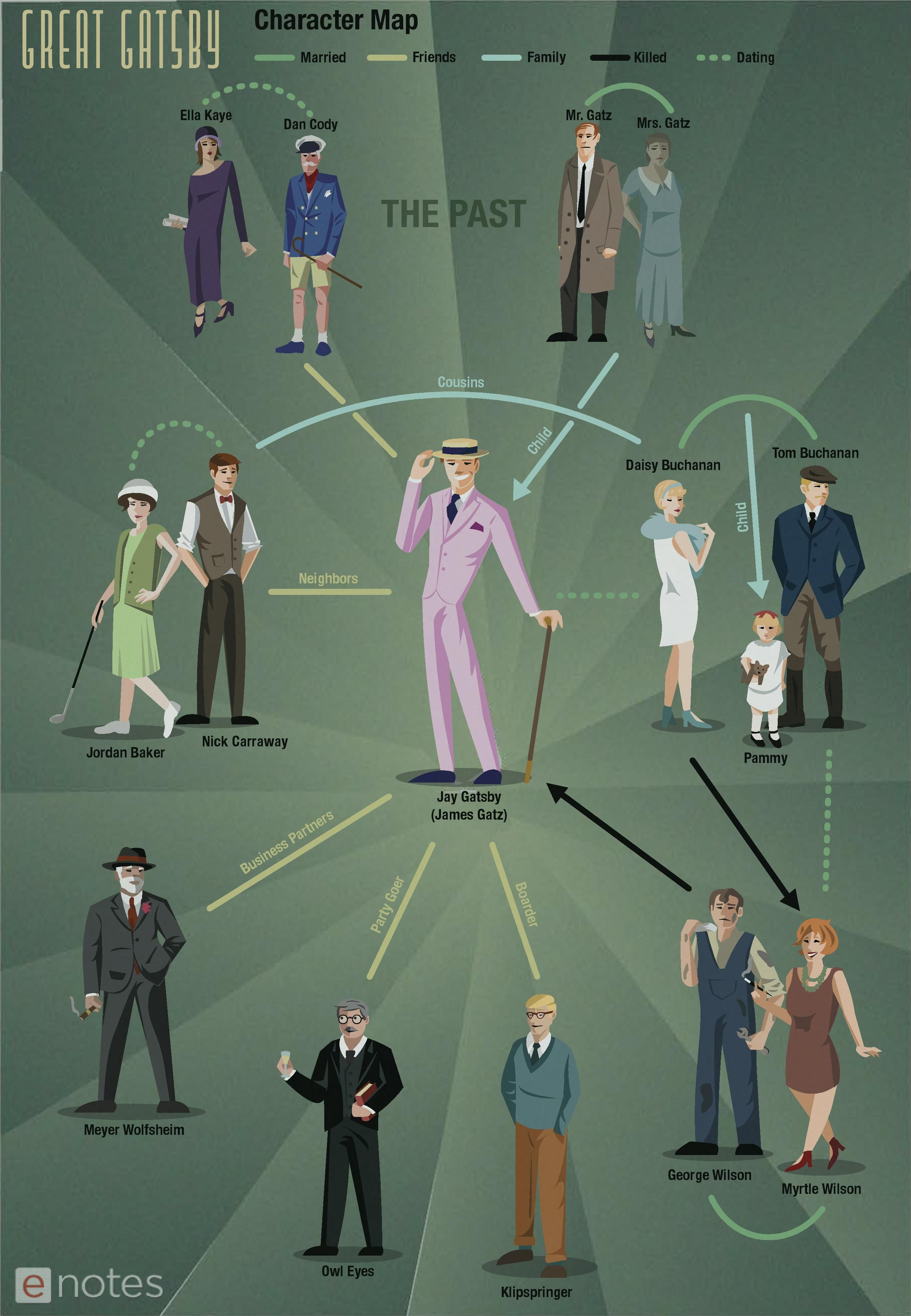 the great gatsby enotes character map infographic student this enotes original character map of the great gatsby by f scott