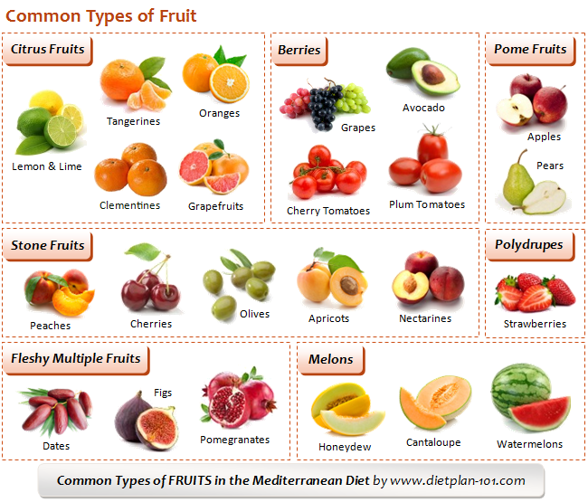 What Are The Common Mediterranean Diet Foods