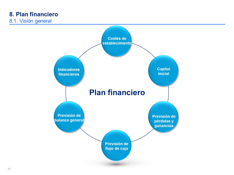 20 Presentacion De Empresa Ideas Business Plan Template Competitor Analysis Business Planning
