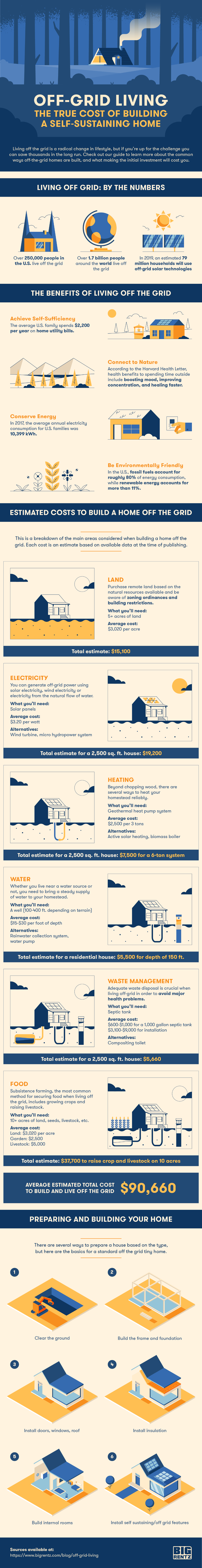 The True Cost Of Living Off The Grid Infographic Ecogreenlove
