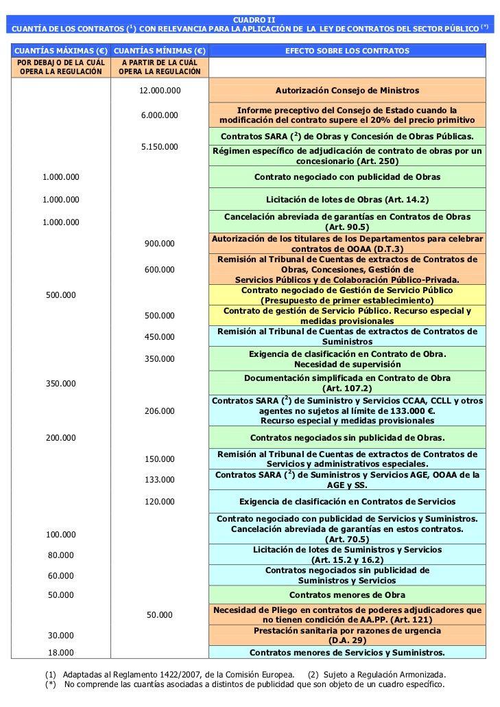 Cuadros Resumen Ley De Contratos Del Sector Público Estudiar Oposiciones Oposicion Ley De Contrataciones