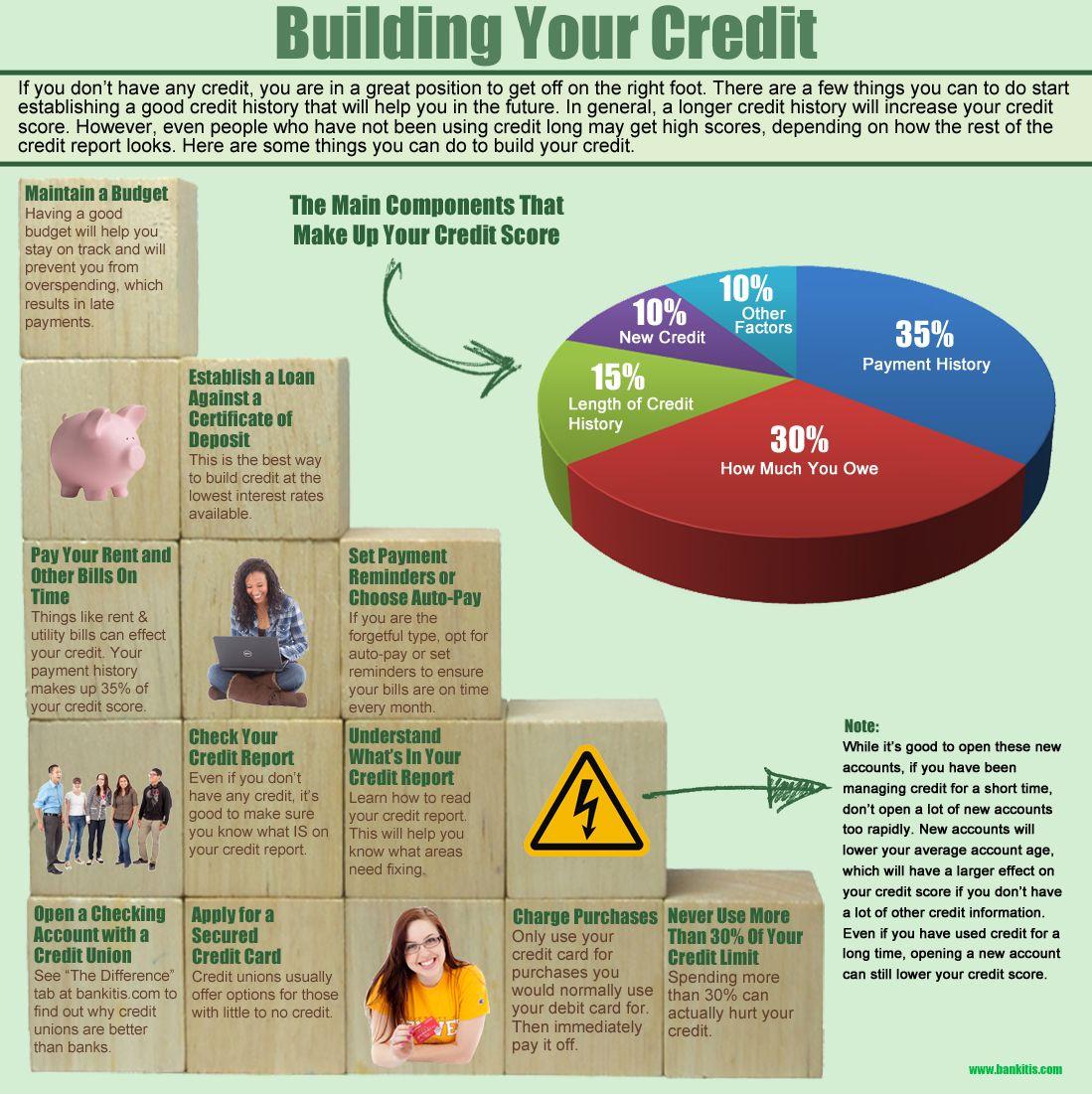 Build Business Credit Fast Learn How To Över 1 000 Bilder Om Your  Credit P� Pinterestinfografik, Mafia Och Nya B�cker Över 1