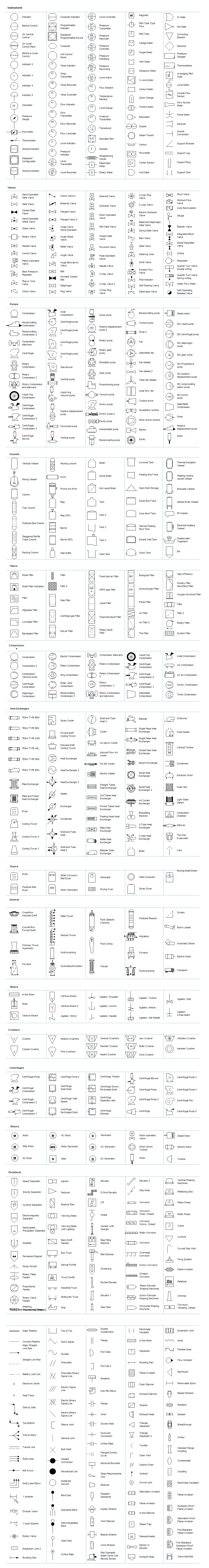Pid Symbol Legend Engineering Diagram Pinterest Symbols Wiring Electrical Cheat Sheets Instruments