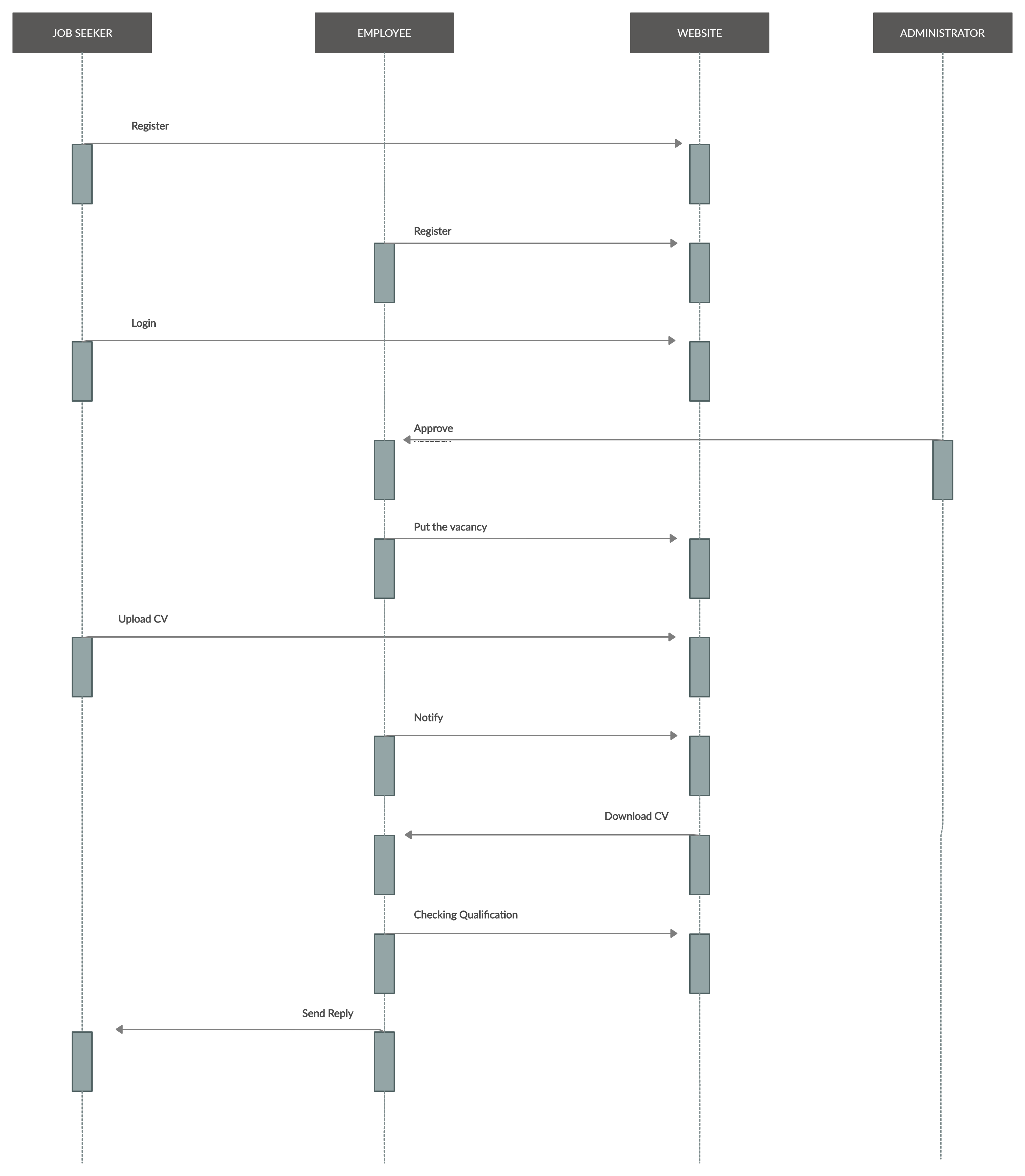 A UML Sequence Diagram showing Online job portal Sequence ...
