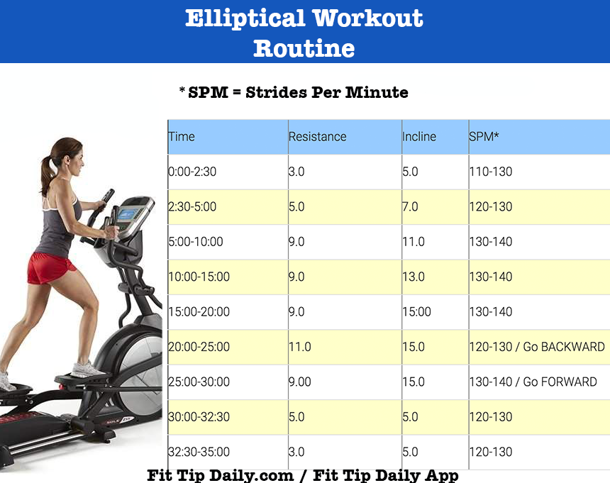 Tired of boring cardio? Spice it up with this elliptical workout routines! Changing up your cardio will deliver results faster and give you a little extra pep in your step.  #fitness #exercise #weightloss #cardioroutines #ellipticalworkout