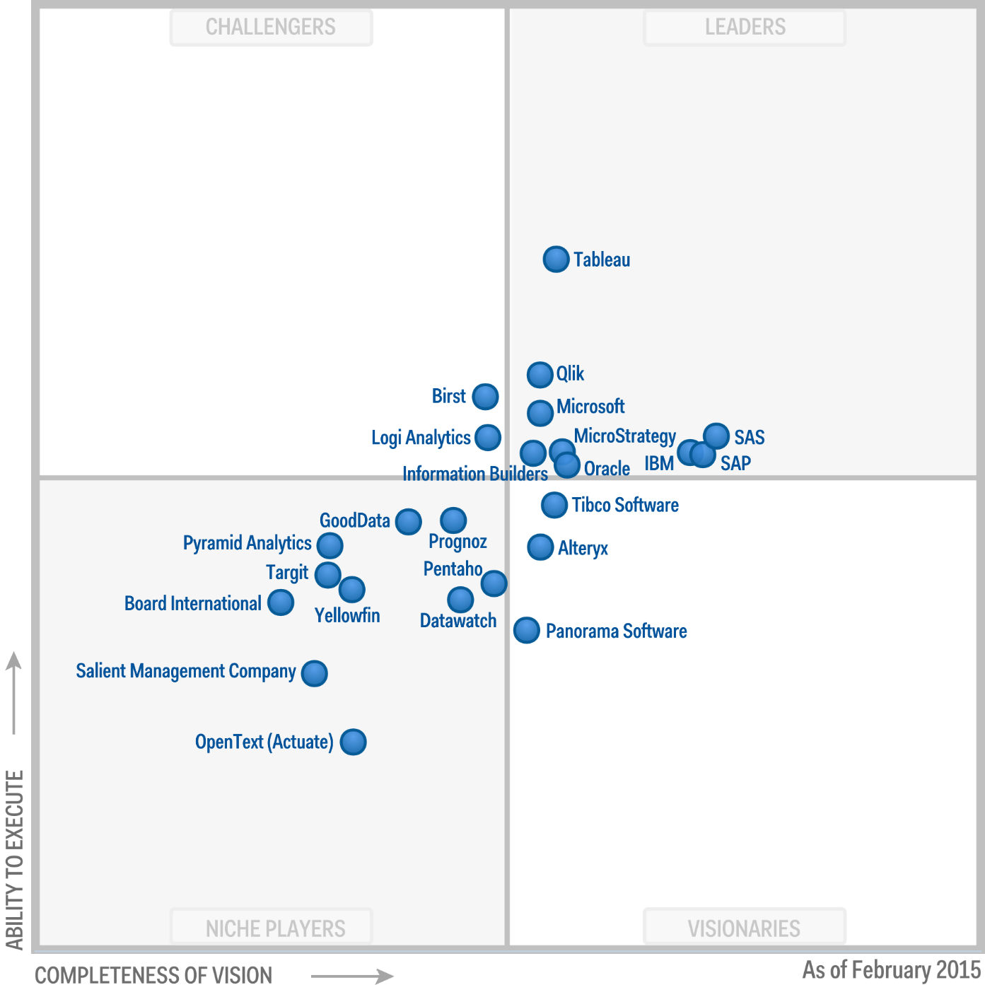 Figure 1gic quadrant for business intelligence and analytics tableau has been named a leader for the third time in a row in the 2015 gartner magic quadrant for business intelligence and analytics platforms magicingreecefo Choice Image