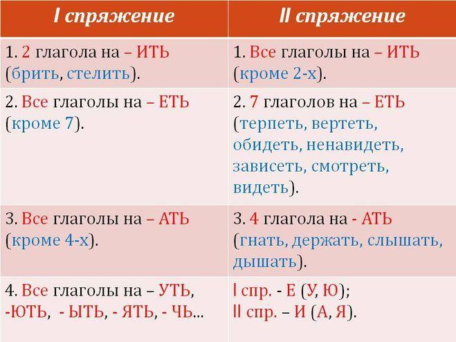 Интернет урок по русскому языку 4 класс