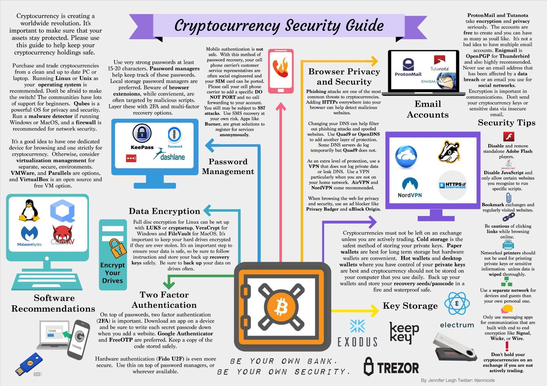cryptocurrency security guide