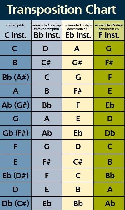 Instrument Transposition Chart Learn Violin Pinterest - violin fingering chart