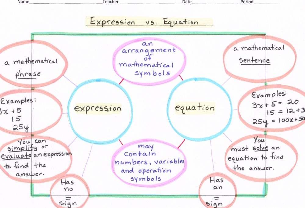 Math / Alge – Double Bubble Map: Expression vs. Equation ... Double Bubble Map Examples on