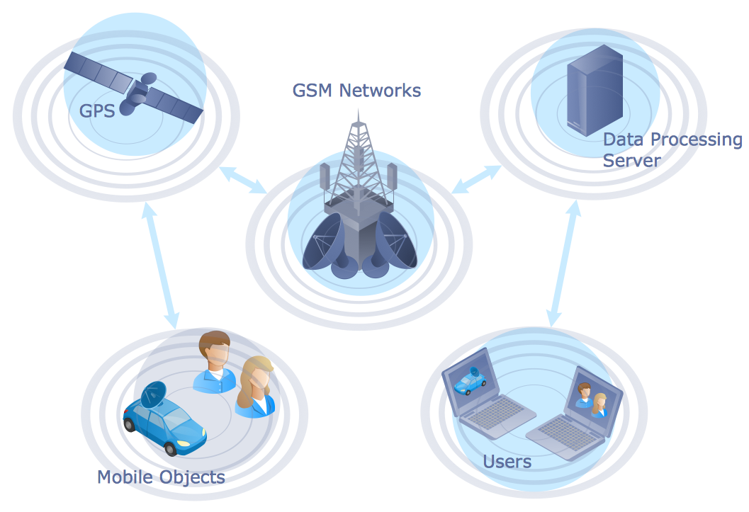 Global Positioning System GPS Operation Diagram Computer And