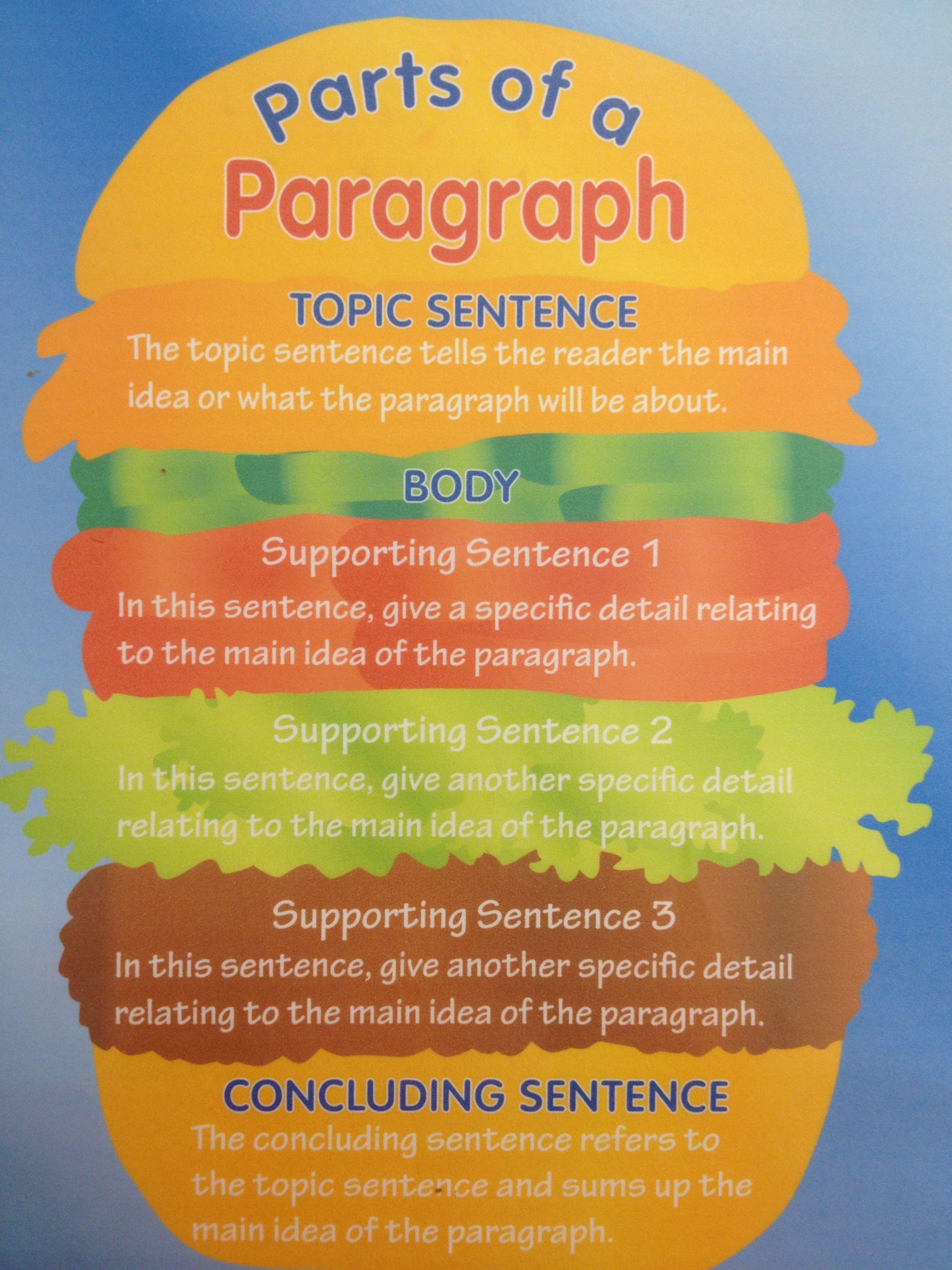 Parts Of A Paragraph