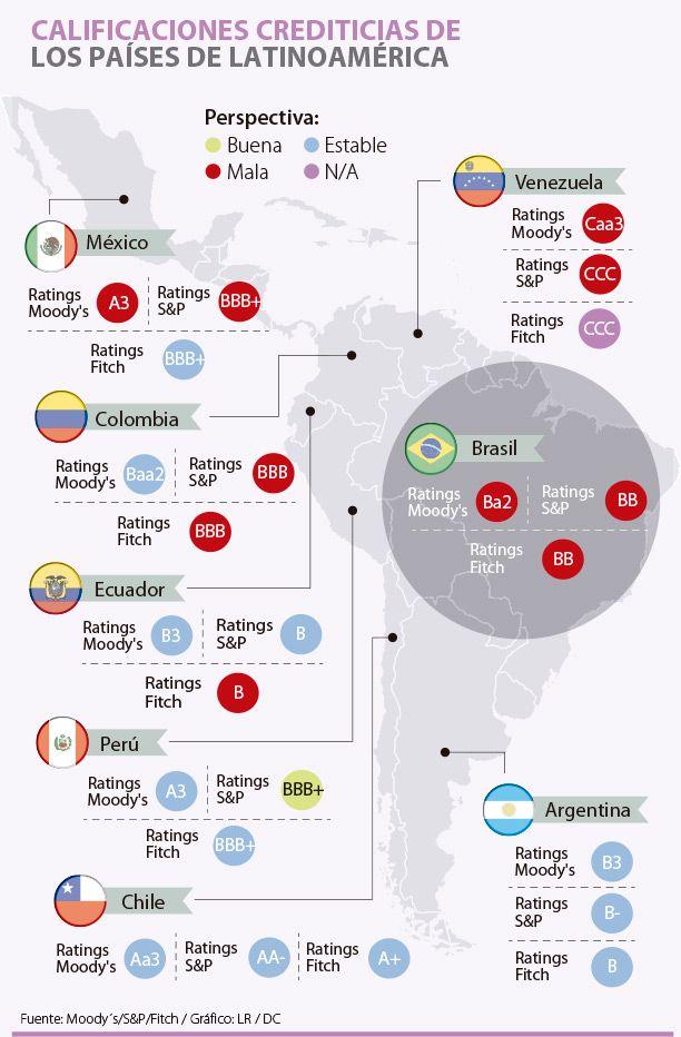 Latinoamérica pierde su perspectiva crediticia estable