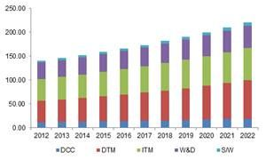Third Party Logistics Pl Market Size By Service Domestic
