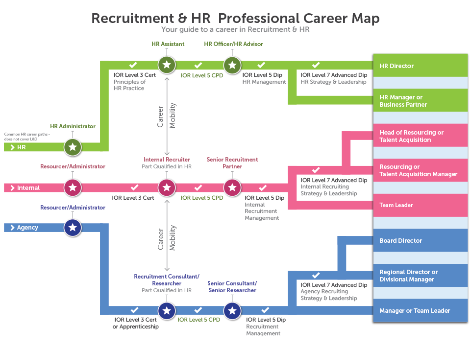 Hr road map career recruitment pinterest hr road map publicscrutiny Gallery