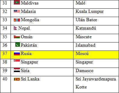 Paises Y Capitales De Asia Con Imagenes Asia Capitales De