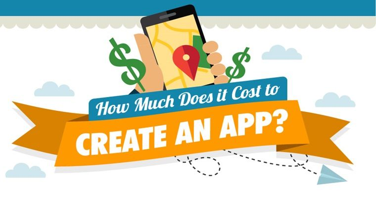 How Much Does it Cost to Create an App? [INFOGRAPHIC