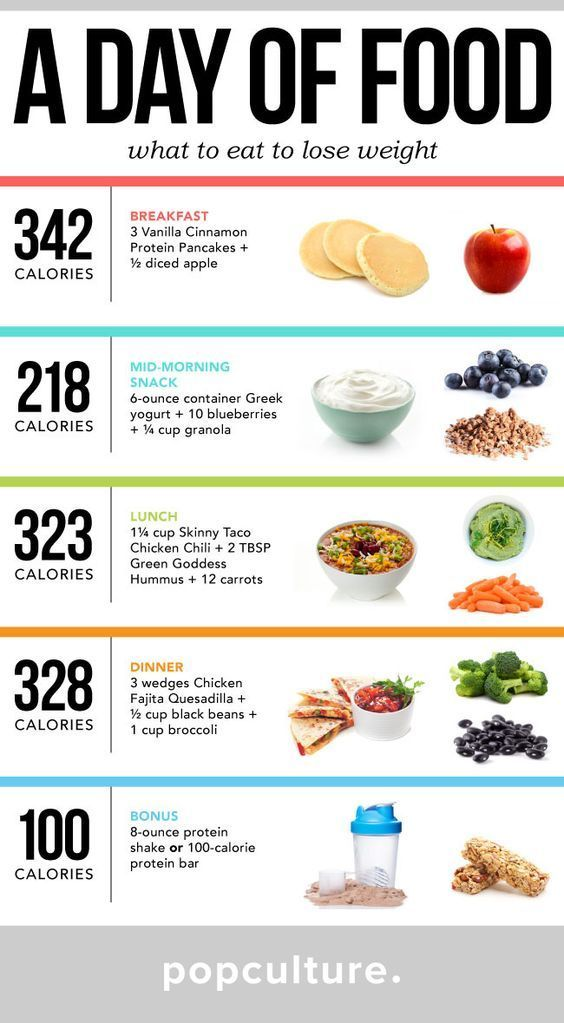 A Day of Food: What To Eat To Lose Weight [INFOGRAPHIC] images