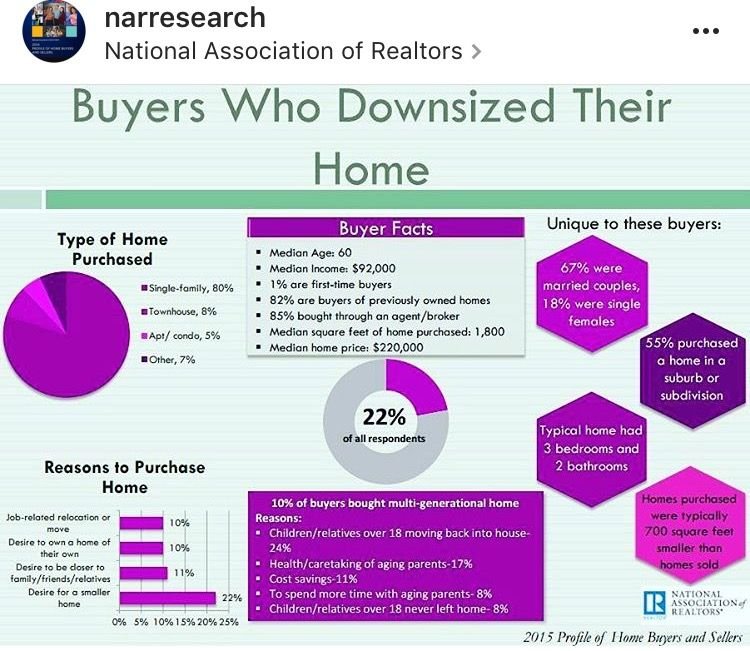 Learn about what type of home buyers purchased and the reason behind it! Check out this buyer facts! I'm full of #realestate facts! Contact me today!