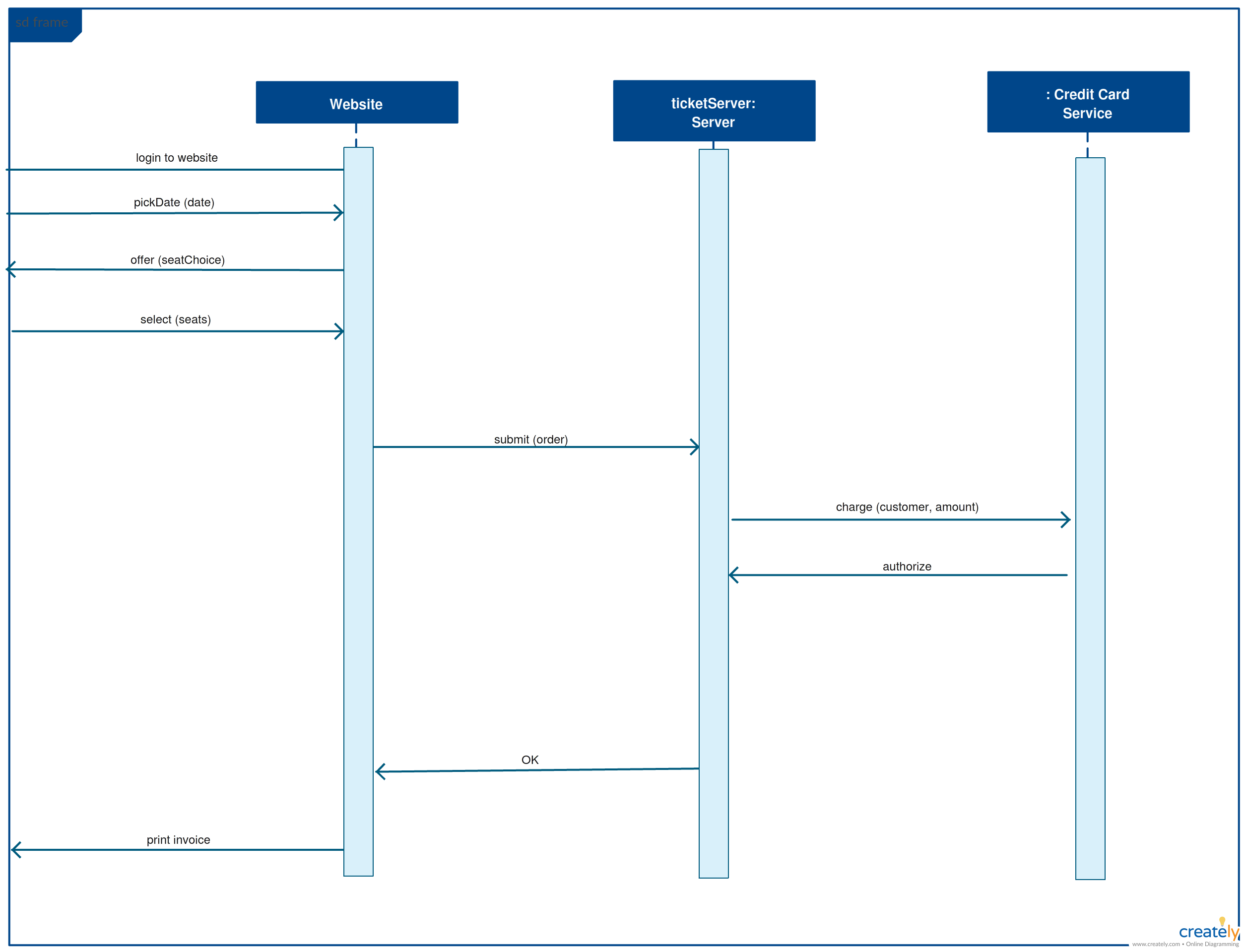 sequence diagram template for a bus reservation system click on the image to use this as a template [ 2511 x 1919 Pixel ]