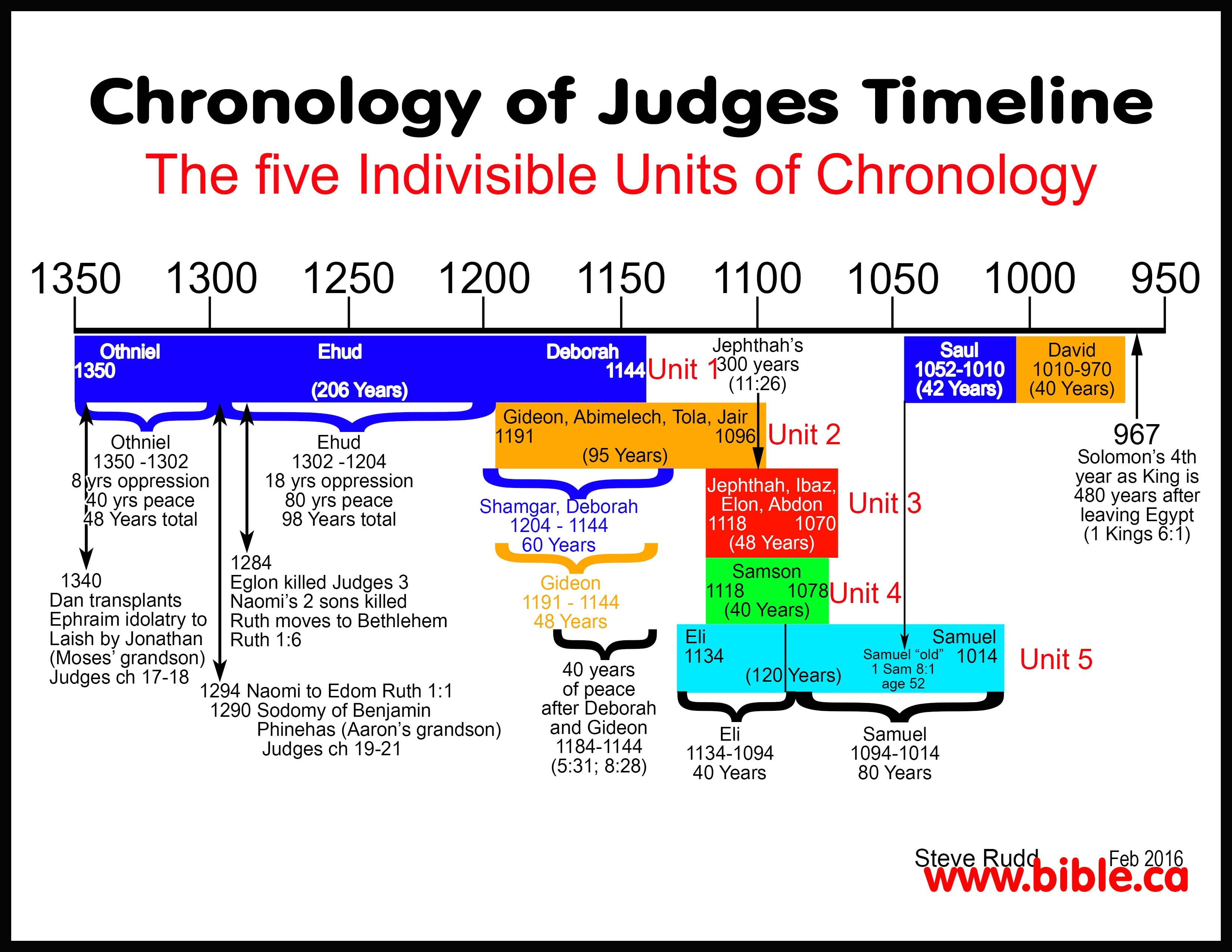 Great Chronological Timelines For Bible Stu S