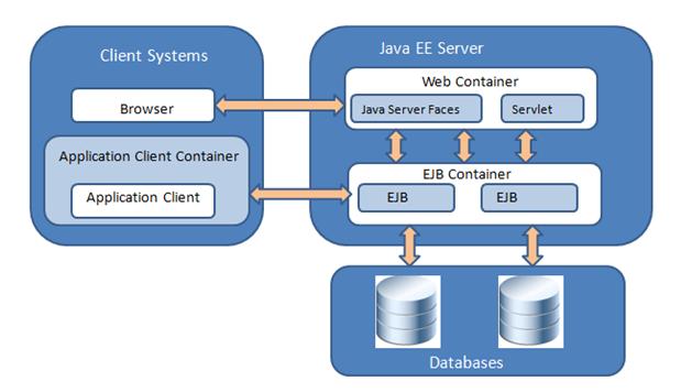 Java Enterprise Edition Tutorial | Coding & programming