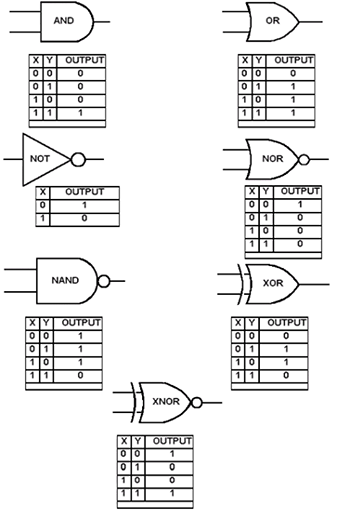 truth tables for logic gates