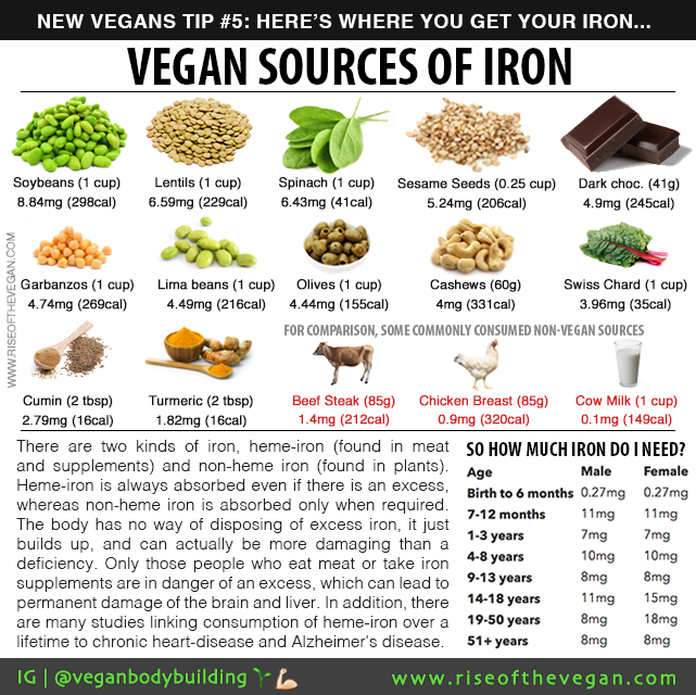 Pin by Lacee on Gluten free Vegan iron sources, Iron