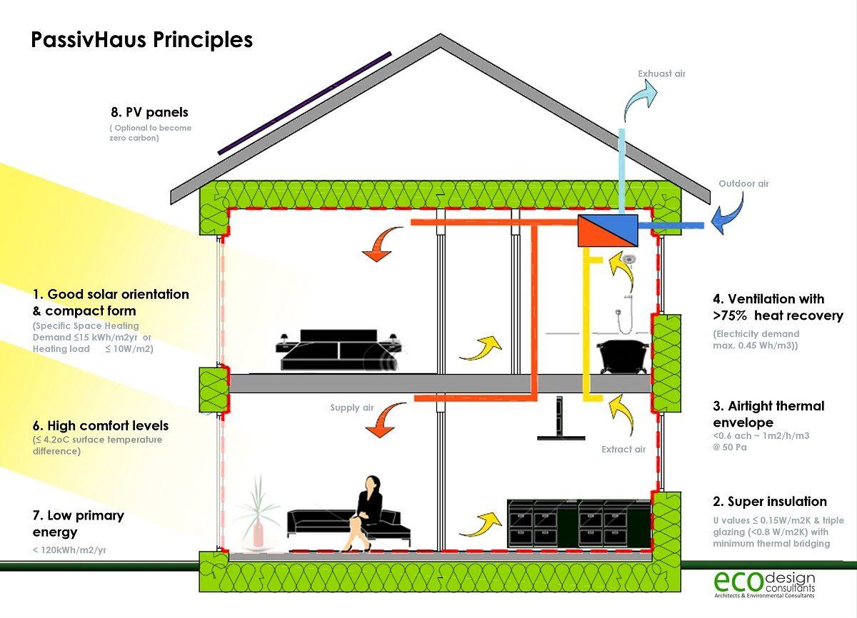 Passive House Principles Describing How Air Circulation