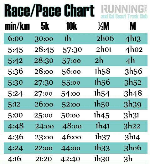 Race Pace Times 5k 10k ½ Marathon Full Running Triathlon Metric