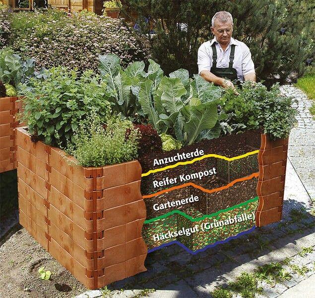 Befüllung | Garden House | Pinterest | Hochbeet und Gärten