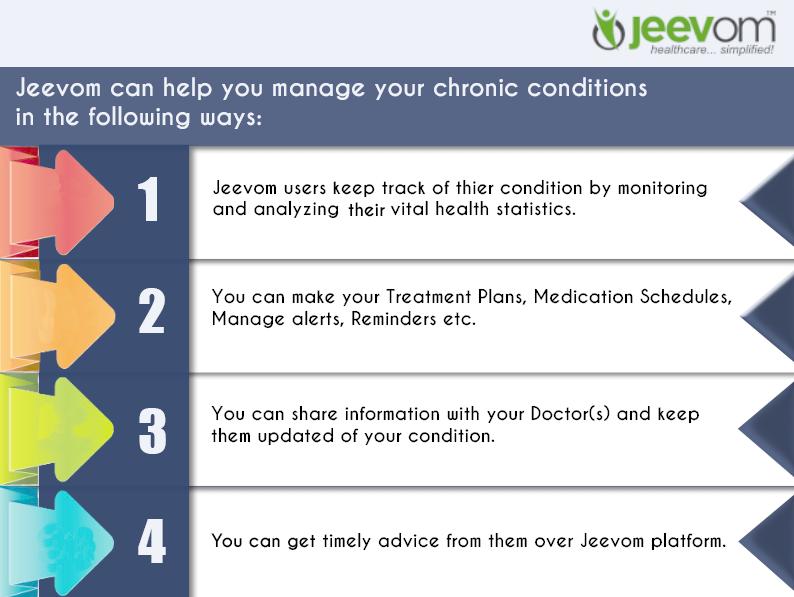 manage chronic conditio index - 794×597