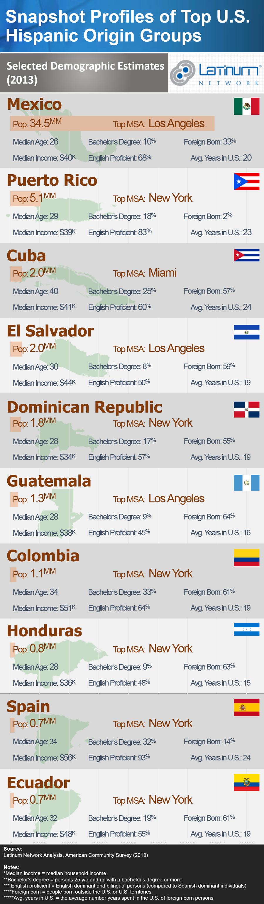 Snapshot Profiles Of Top U S Hispanic Origin Groups Infographic Hispanic Infographic The Originals