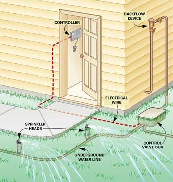 Fixing Sprinkler Systems Overview Simple System Easy Fixes Sprinkler Heads Not Working Replace Head Sprinkler System Sprinkler System Diy Sprinkler