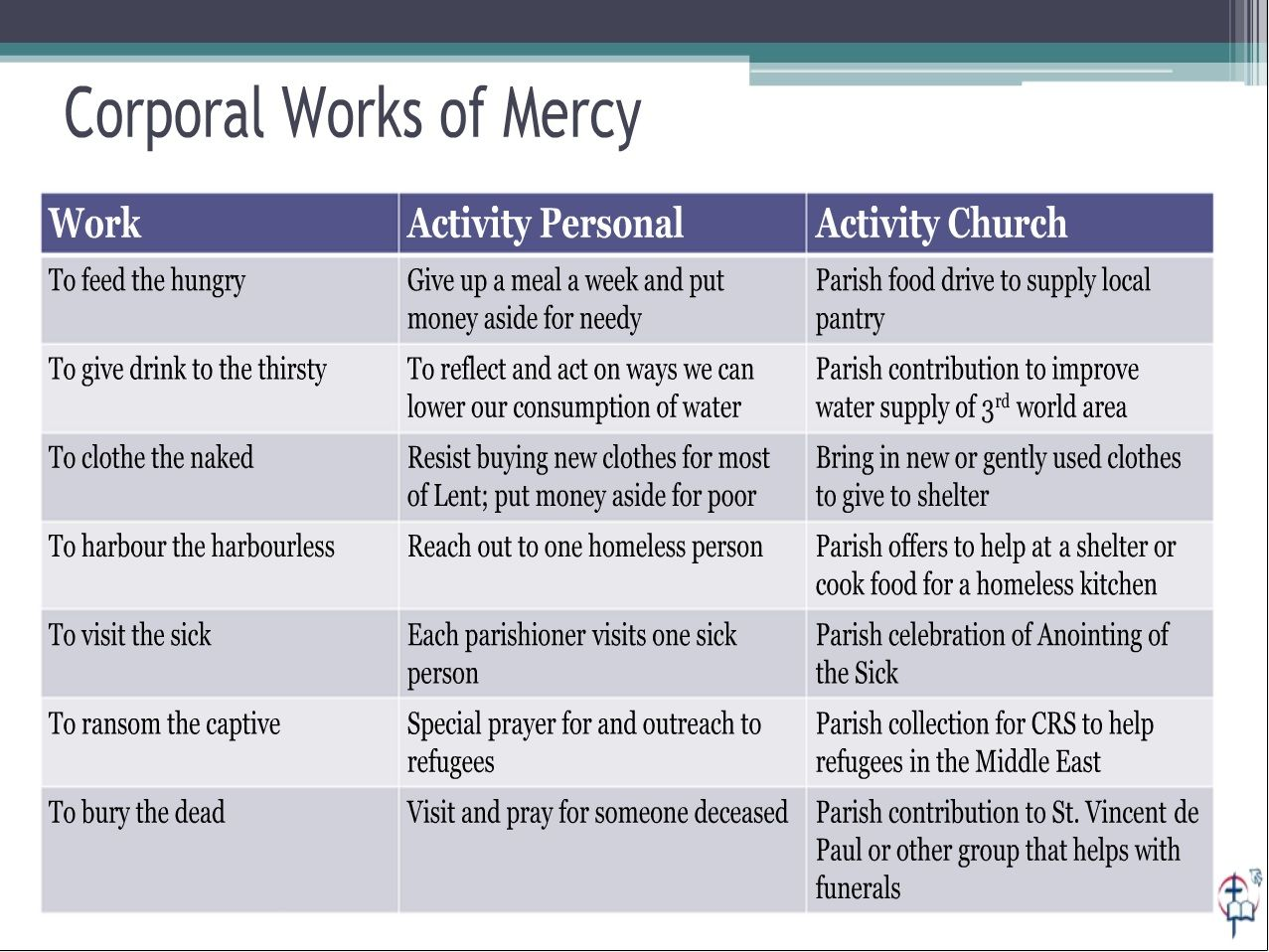 Digital Ideas For Lent Digital Activities Corporal Works Of Mercy Works Of Mercy