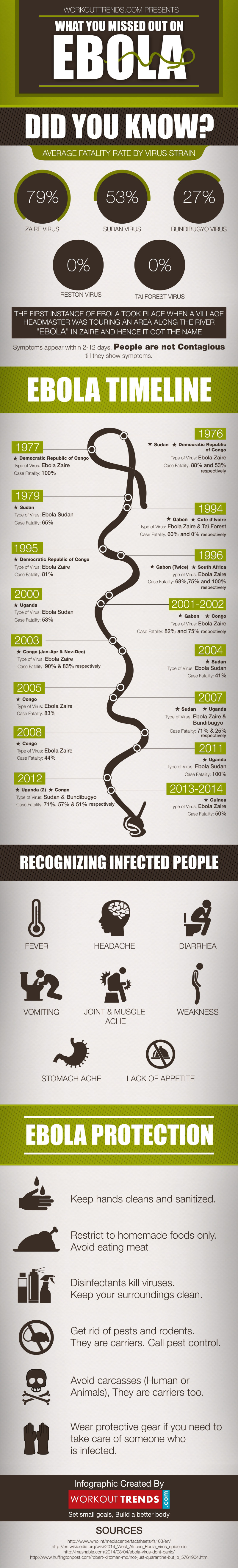 What You Missed Out On The Ebola Virus [Infographic] | [ Human Body ...