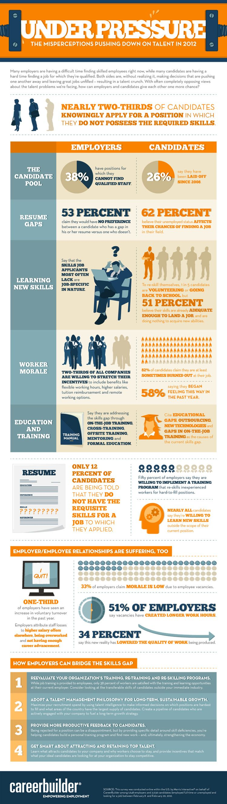 according to a careerbuilder study many employers are having a many employers are having a difficult time finding skilled employees while many candidates are having a hard time finding a job for which they are