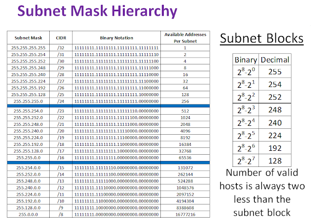 Basic Subnetting Concepts - CISCO CCNA We all know that the