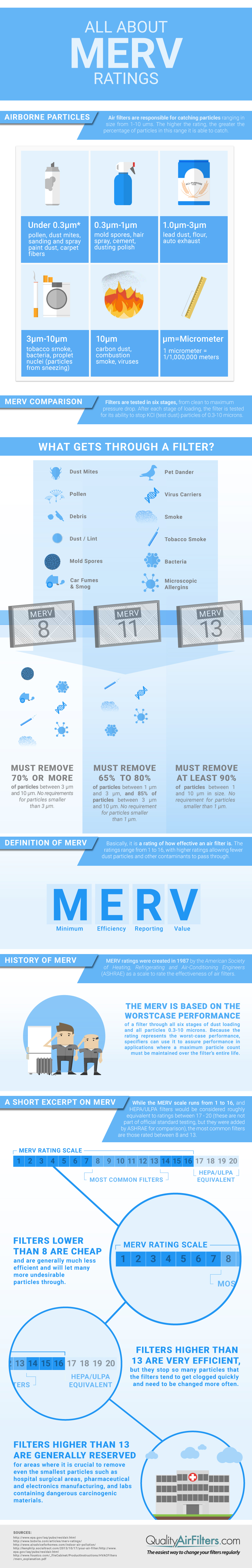 All About MERV Ratings (Infographic) Quality Air Filters