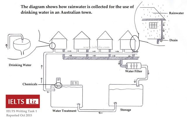 Ielts rainwater diagram for esl class pinterest diagram ielts rainwater diagram ccuart Image collections