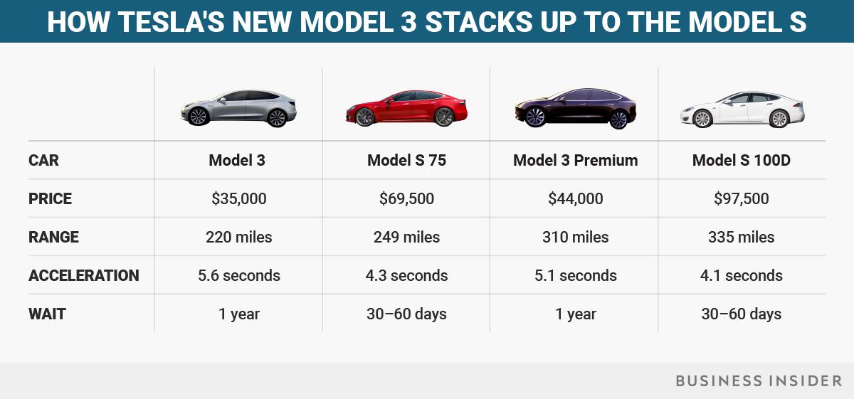 Tesla Model 3 Vs Model S Specs Features Tesla Model Tesla