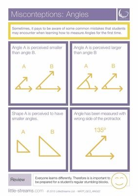 Misconceptions | Angles | Common mistakes in learning angles from LittleStreams on TeachersNotebook.com -  (2 pages)  - This is a simple poster that details some of the common misconceptions that students may face when learning Angles for the first time.